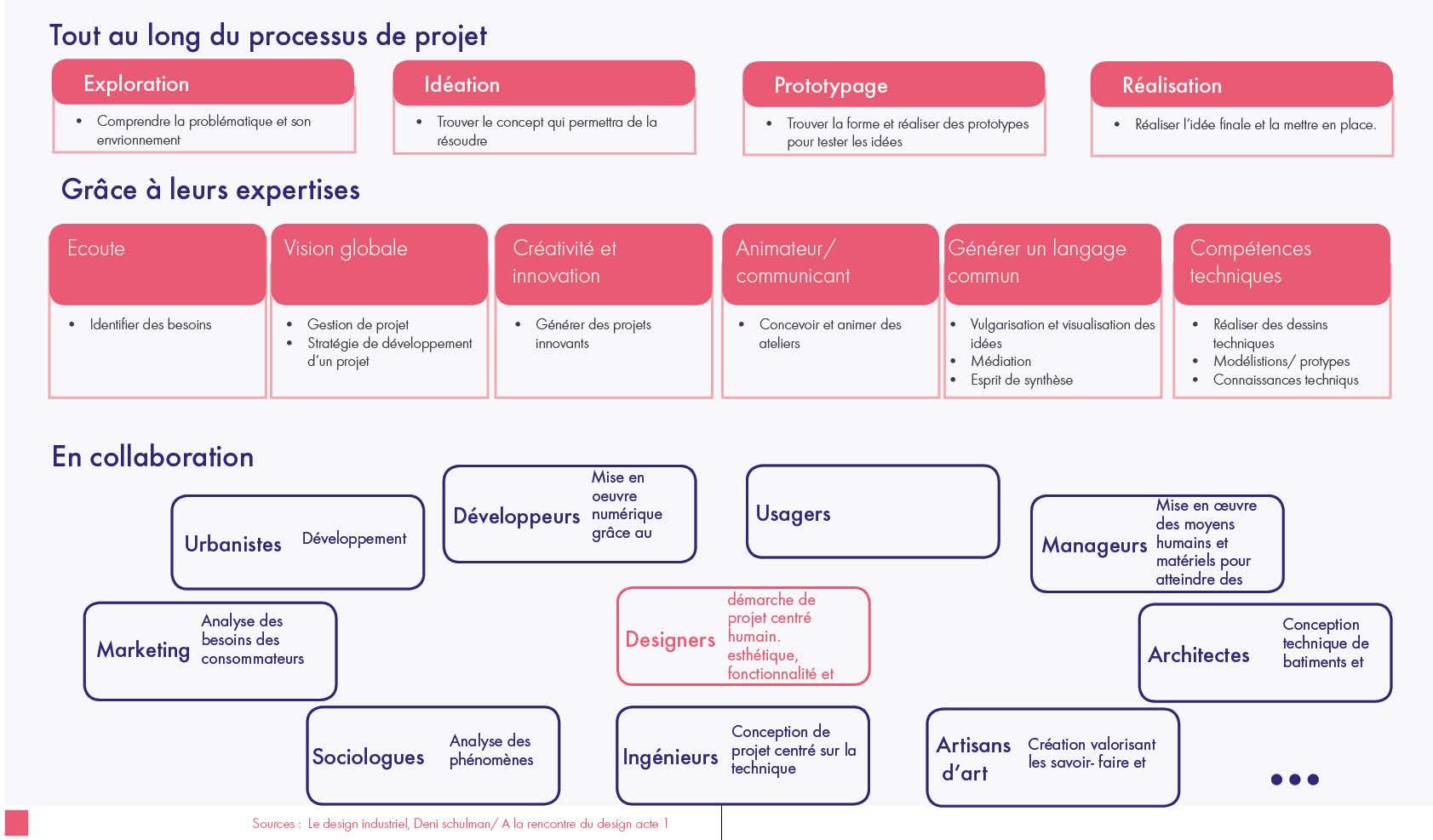 schéma comment travaillent les designers