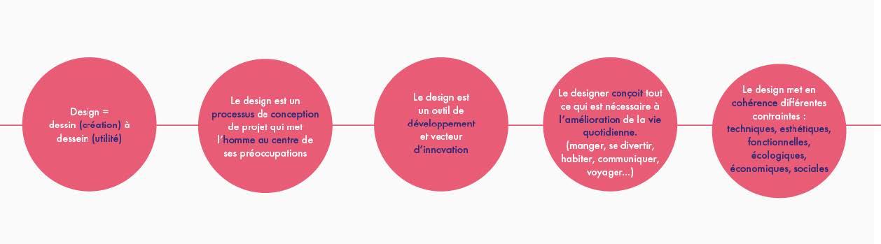 schéma sur le travail de designer