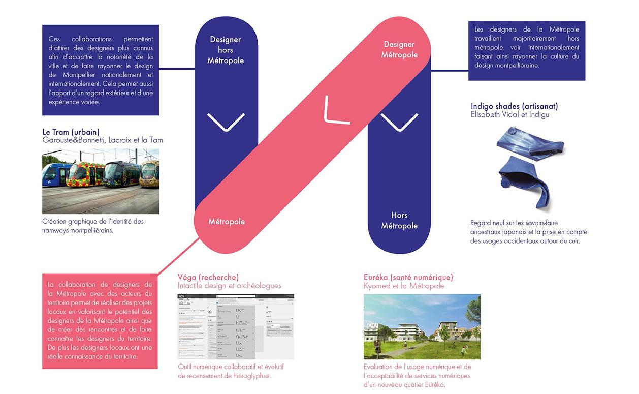 Schéma des liens entre designers et la métropole